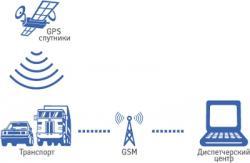 Что такое система контроля автотранспорта?